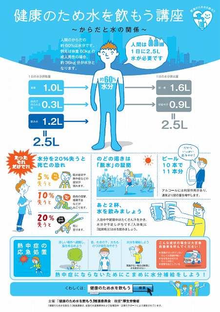 厚生労働省の「健康のため水を飲もう」推進運動ポスター